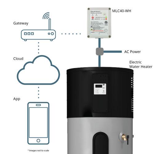 IoT Zigbee Lora WiFi Smart Water Heater